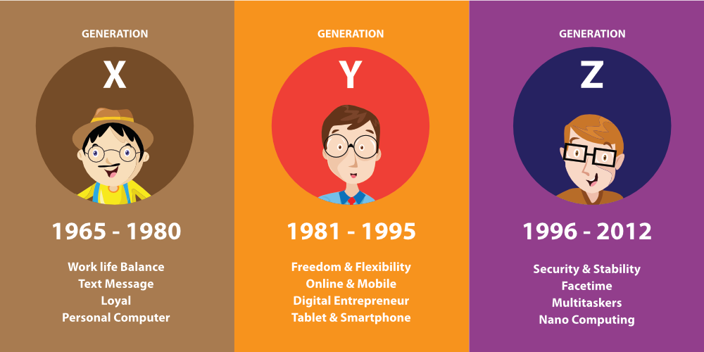 Generation Z characteristics compared to previous generations.